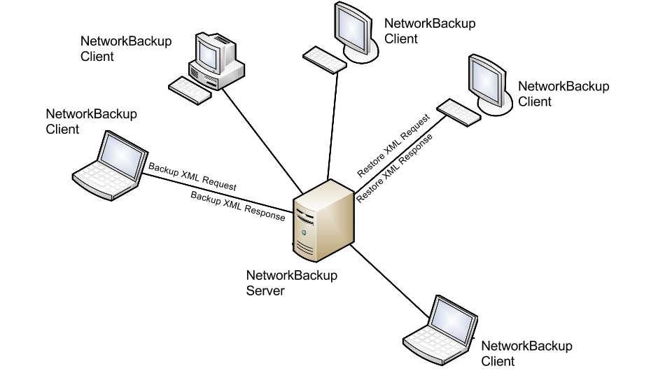 why  vembu networkbackup